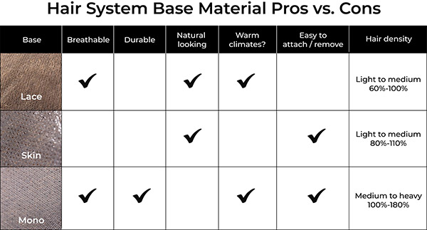 Different hair system base material chart