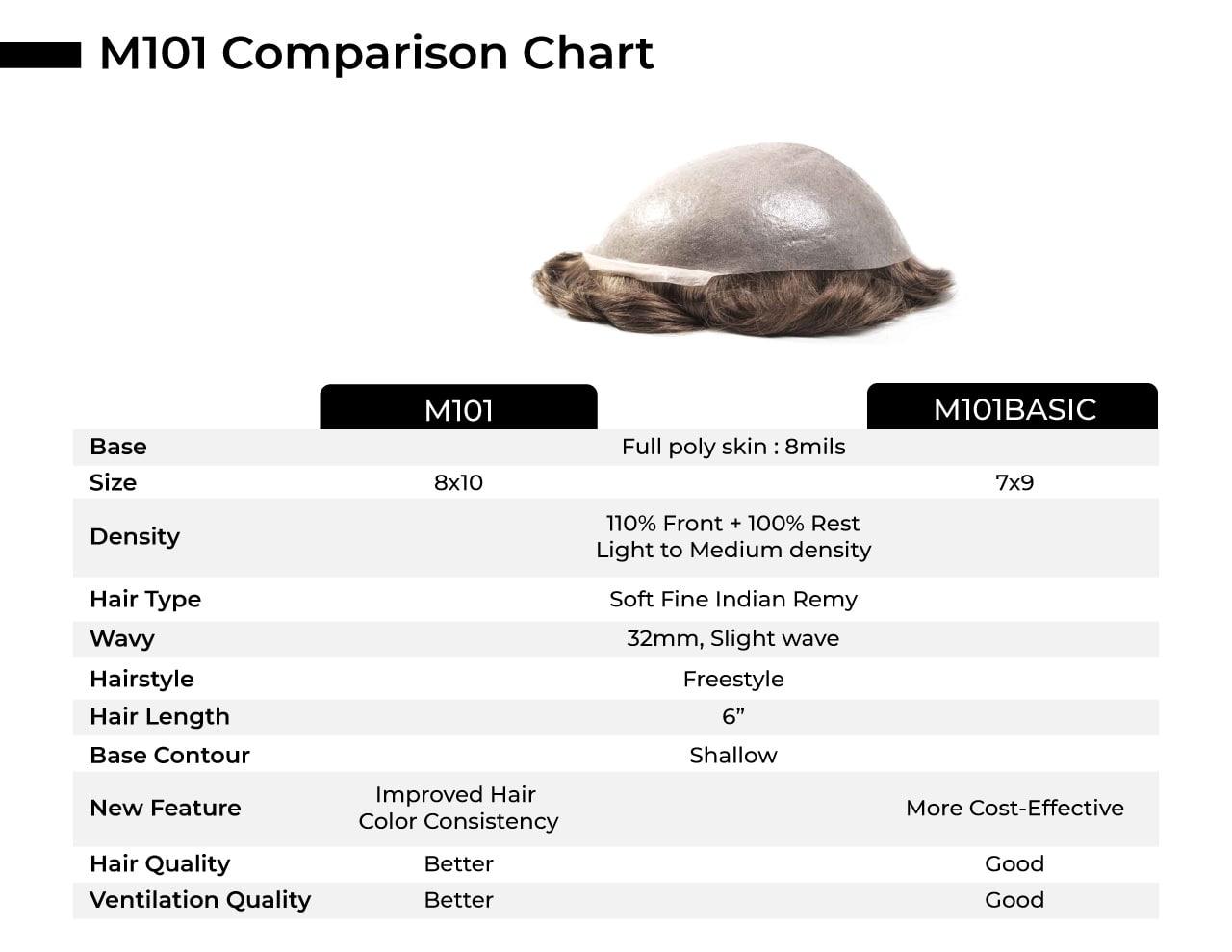 M101 Comparison Chart